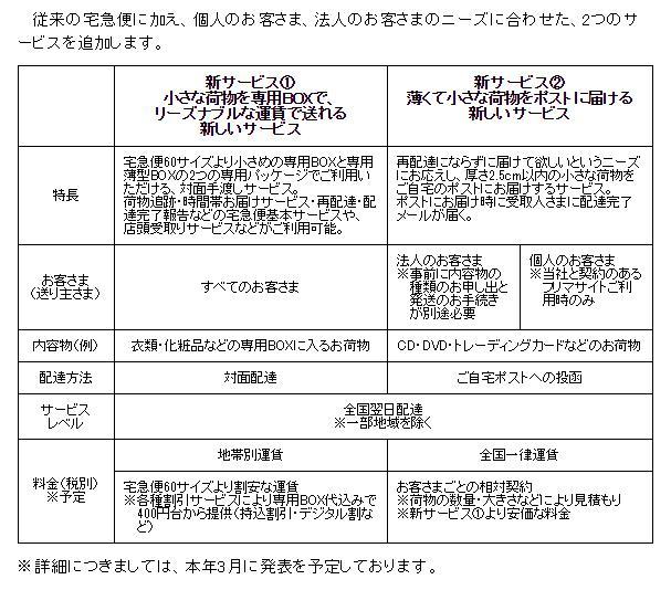 新サービス「クロネコDM便」の詳細