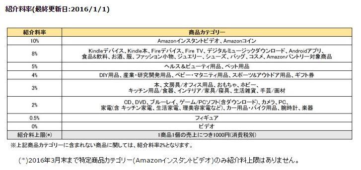 Amazon報酬率